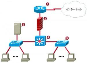 インターネット図